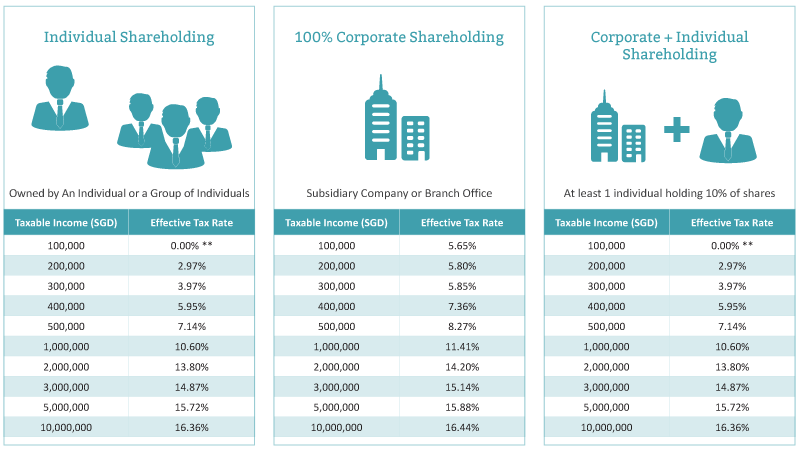 Singapore Corporate Tax Rates