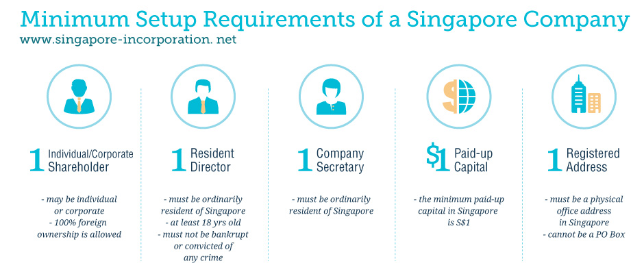Setup requirements of a Singapore company (Click to enlarge)